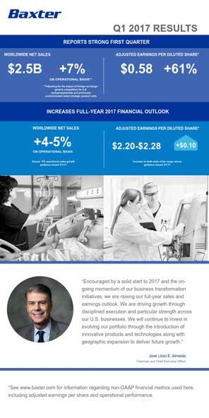 First-Quarter 2017 Results Snapshot