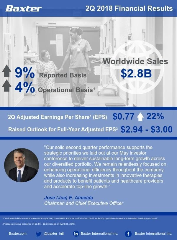 2Q 2018 Earnings Infographic